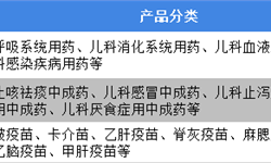 2019年中国儿童用药行业<em>发展现状</em>与<em>发展</em>趋势分析 儿童用药需谨慎对待【组图】