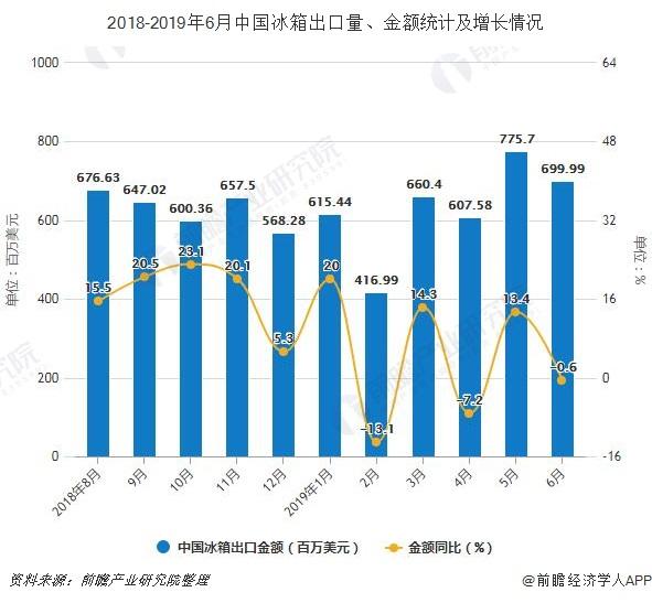 2018-2019年6月中国冰箱出口量、金额统计及增长情况