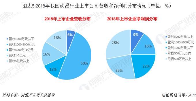 图表5:2018年我国动漫行业上市企业营收和净利润分布情况(单位:%)