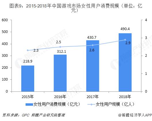 图表9:2015-2018年中国游戏市场女性用户消费规模(单位:亿元)