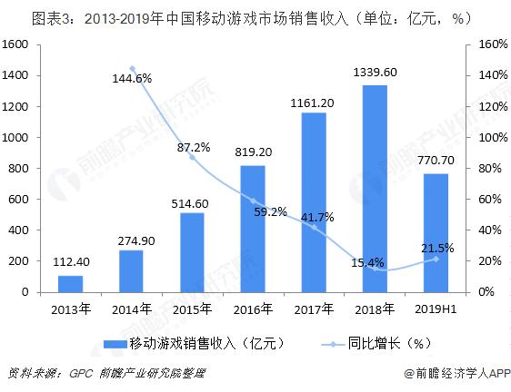 图表3:2013-2019年中国移动游戏市场销售收入(单位:亿元,%)