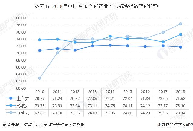 图表1:2018年中国省市文化产业发展综合指数变化趋势