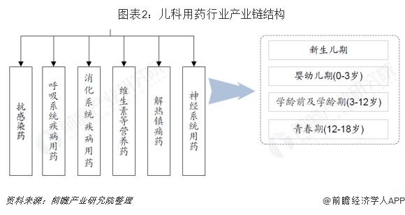 图表2:儿科用药行业产业链结构