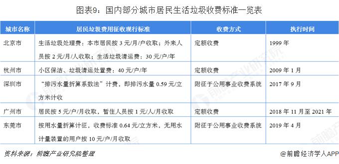 图表9:国内部分城市居民生活垃圾收费标准一览表