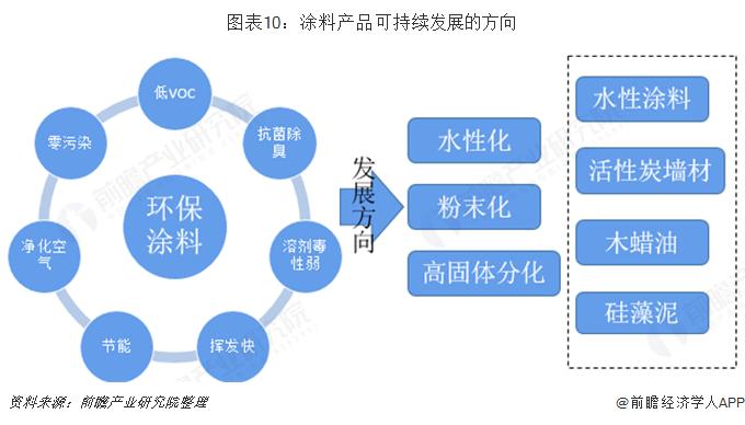 图表10:涂料产品可持续发展的方向