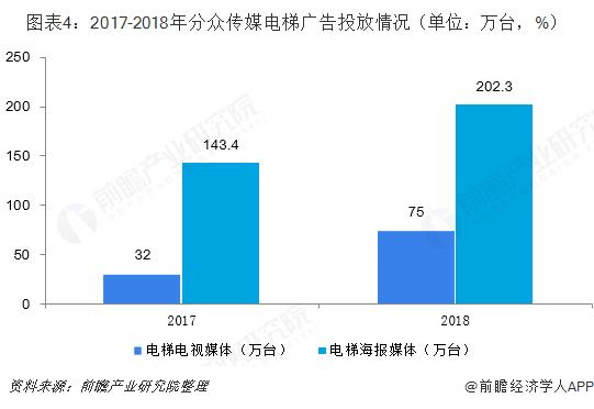 图表4:2017-2018年分众传媒电梯广告投放情况(单位:万台,%)