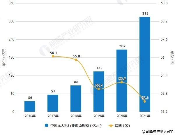 2016-2021年中国无人机行业市场规模统计及增长情况预测