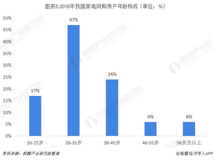 图表5:2018年我国家电网购用户年龄构成(单位:%)