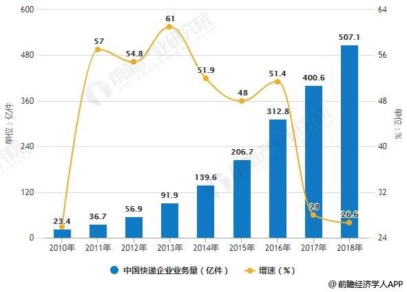 2010-2018年中国快递企业业务量统计及增长情况