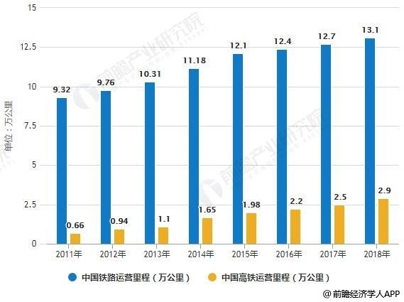 2011-2018年中国铁路、高铁运营里程统计情况