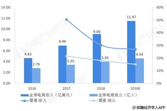 2016-2019年全球电子竞技市场营业收入、观众数量统计情况及预测