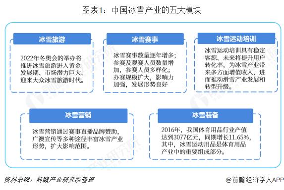 图表1:中国冰雪产业的五大模块