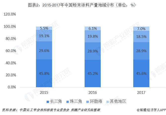 图表2:2015-2017年中国粉末涂料产量地域分布(单位:%)