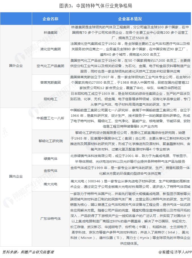 图表3:中国特种气体行业竞争格局
