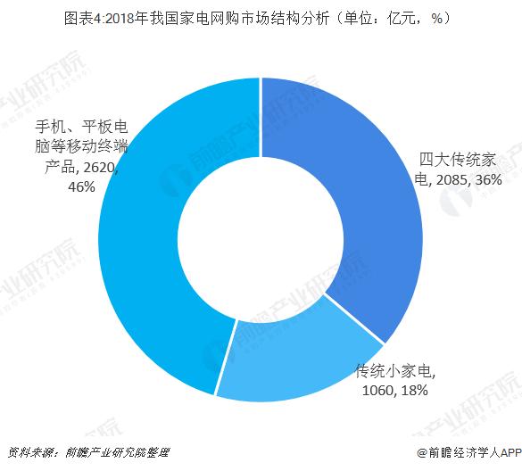 图表4:2018年我国家电网购市场结构分析(单位:亿元,%)