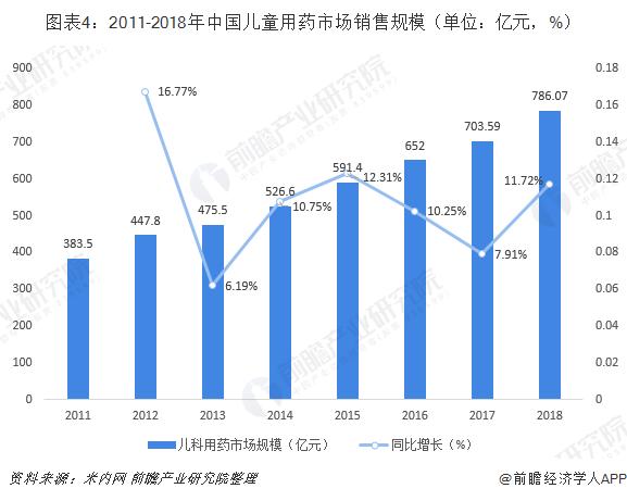 图表4:2011-2018年中国儿童用药市场销售规模(单位:亿元,%)