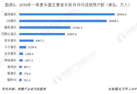 图表5:2019年一季度中国主要音乐软件月均活跃用户数(单位:万人)