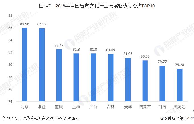 图表7:2018年中国省市文化产业发展驱动力指数TOP10