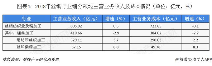 图表4:2018年丝绸行业细分领域主营业务收入及成本情况(单位:亿元,%)