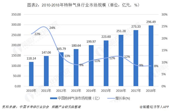 图表2:2010-2018年特种气体行业市场规模(单位:亿元,%)