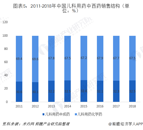 图表5:2011-2018年中国儿科用药中西药销售结构(单位:%)