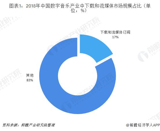 图表1:2018年中国数字音乐产业中下载和流媒体市场规模占比(单位:%)