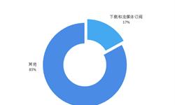 2019年中国音乐<em>市场</em>发展前景与趋势分析(二) 将从版权、内容的单点竞争转向多点的突破