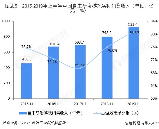 图表5:2015-2019年上半年中国自主研发游戏实际销售收入(单位:亿元,%)