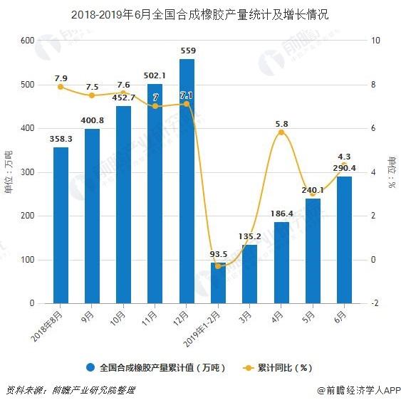 2018-2019年6月全国合成橡胶产量统计及增长情况