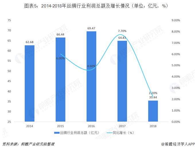 图表5:2014-2018年丝绸行业利润总额及增长情况(单位:亿元,%)