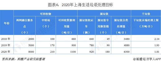 图表4:2020年上海生活垃圾处理目标