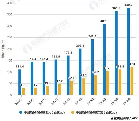 2010-2018年中国原保险保费收入、支出统计情况