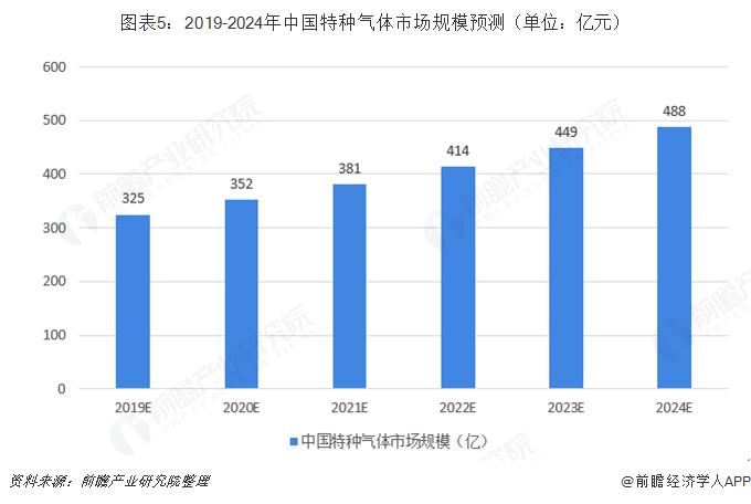 图表5:2019-2024年中国特种气体市场规模预测(单位:亿元)