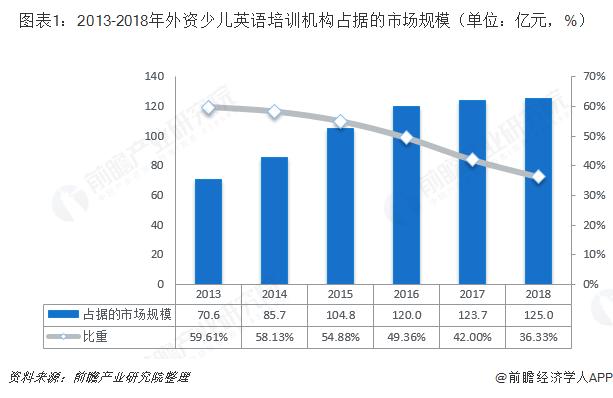 图表1:2013-2018年外资少儿英语培训机构占据的市场规模(单位:亿元,%)