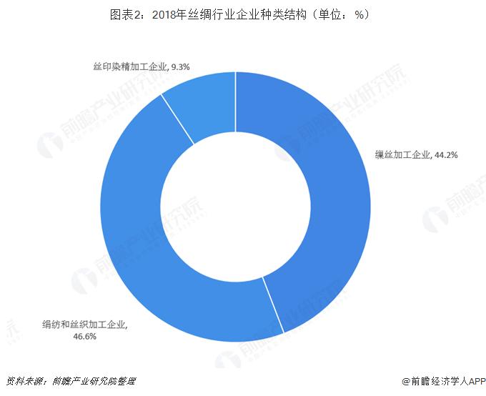 图表2:2018年丝绸行业企业种类结构(单位:%)