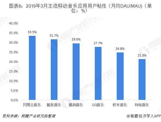 图表6:2019年3月主流移动音乐应用用户粘性(月均DAU/MAU)(单位:%)