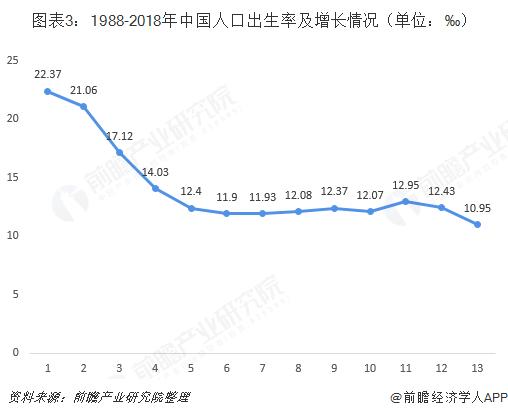 图表3:1988-2018年中国人口出生率及增长情况(单位:‰)