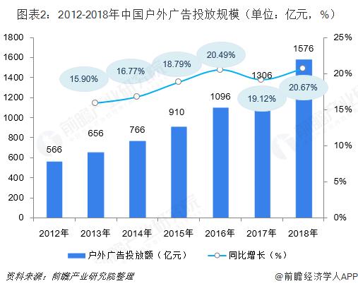 图表2:2012-2018年中国户外广告投放规模(单位:亿元,%)