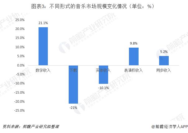 图表3:不同形式的音乐市场规模变化情况(单位:%)