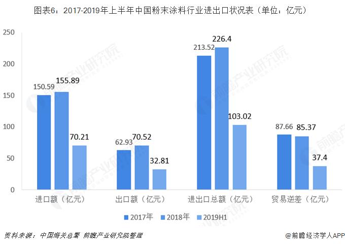 图表6:2017-2019年上半年中国粉末涂料行业进出口状况表(单位:亿元)