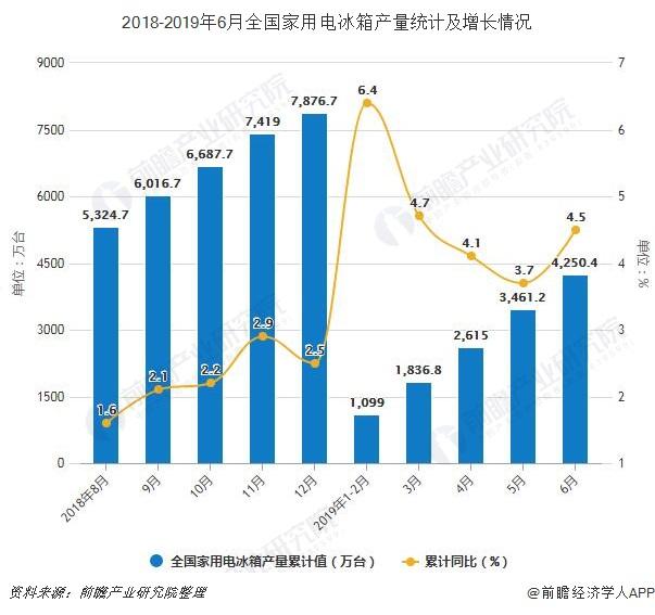 2018-2019年6月全国家用电冰箱产量统计及增长情况