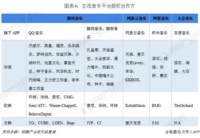 图表4:主流音乐平台版权合作方