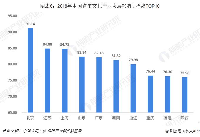 图表6:2018年中国省市文化产业发展影响力指数TOP10