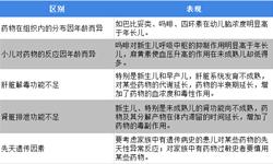 2019年中国儿童用药行业发展现状与发展趋势分析 儿童用药以化学药为主【组图】