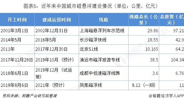 图表5:近年来中国城市磁悬浮建设情况(单位:公里,亿元)