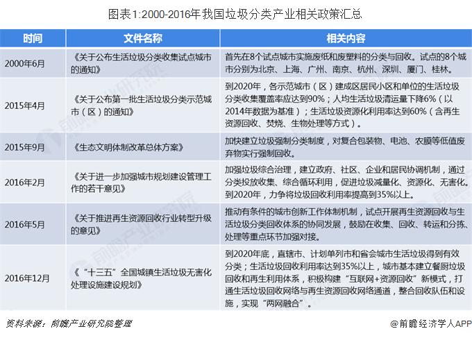 图表1:2000-2016年我国垃圾分类产业相关政策汇总