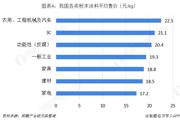 图表4:我国各类粉末涂料平均售价(元/kg)