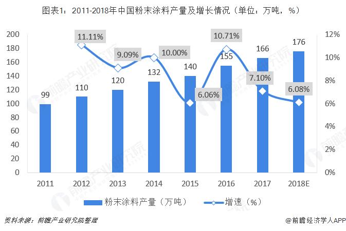 图表1:2011-2018年中国粉末涂料产量及增长情况(单位:万吨,%)