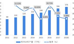 十张图了解中国粉末涂料市场现状及发展前景  <em>市场规模</em>整体处于持续增长区间,环保涂料发展趋势明显