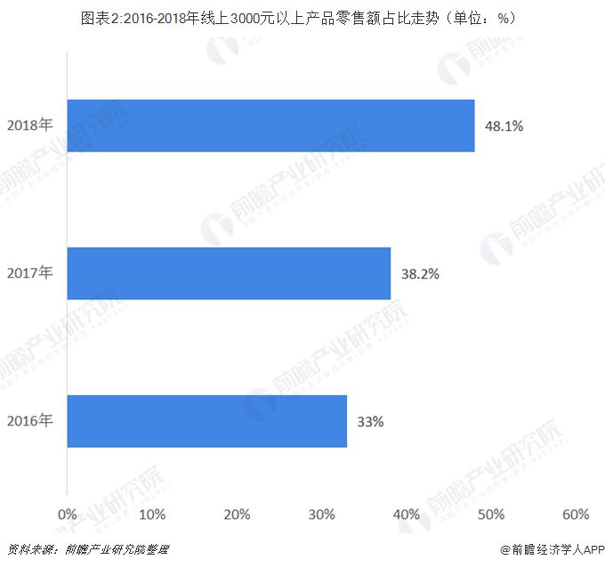 图表2:2016-2018年线上3000元以上产品零售额占比走势(单位:%)
